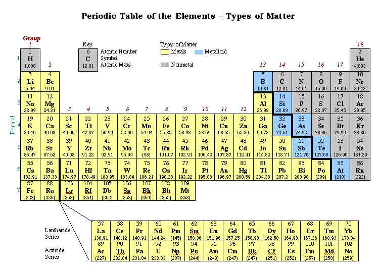 Periodic Table Metalloids Gallery Periodic Table Of Elements List